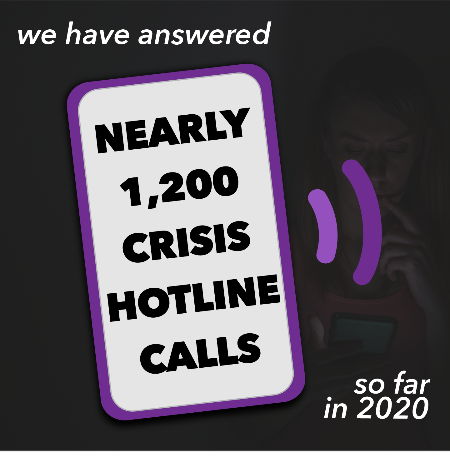 we have answered nearly 1200 crisis hotline calls so far in 2020